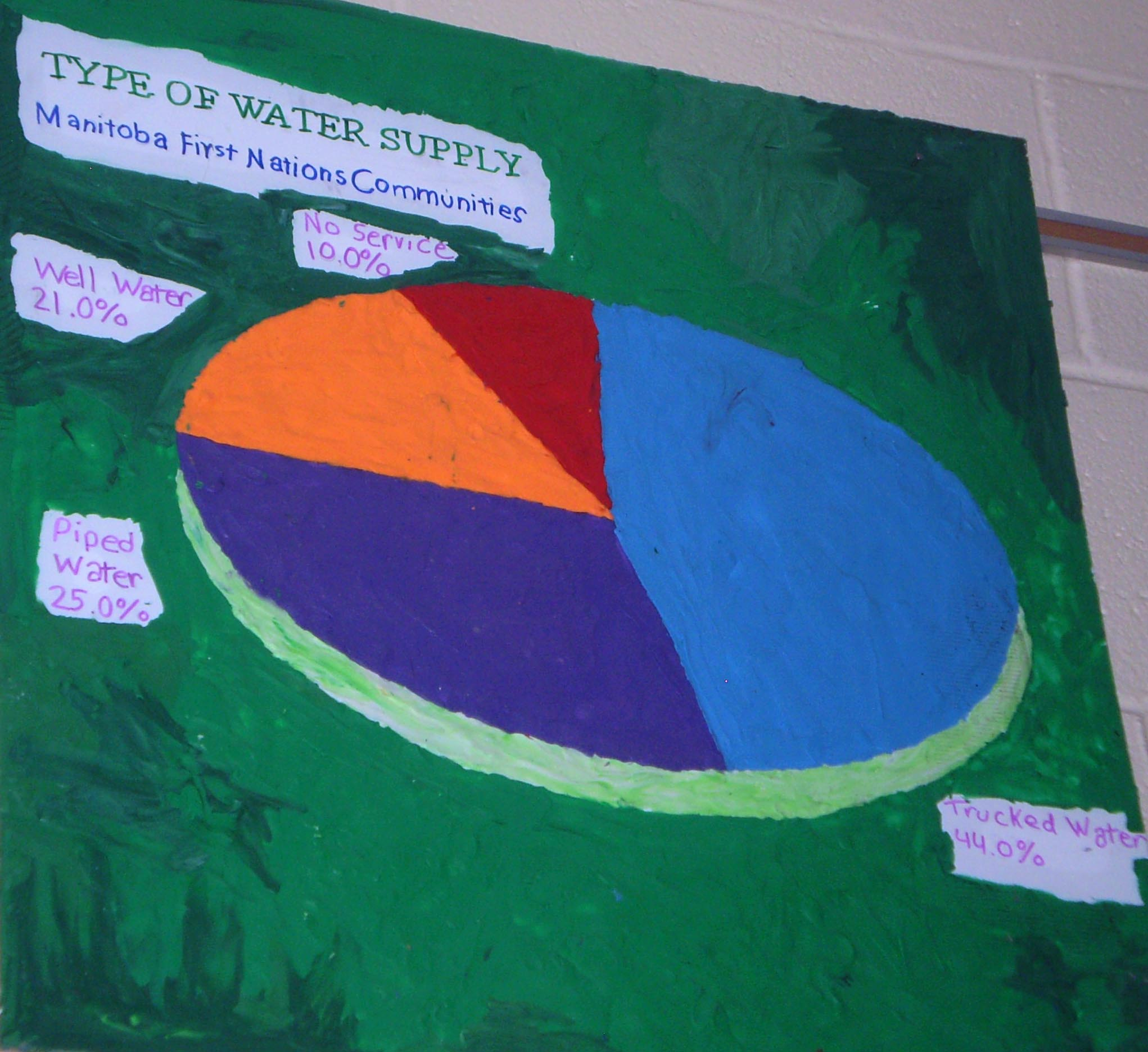 Water Systems Project