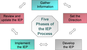 9 components of an iep