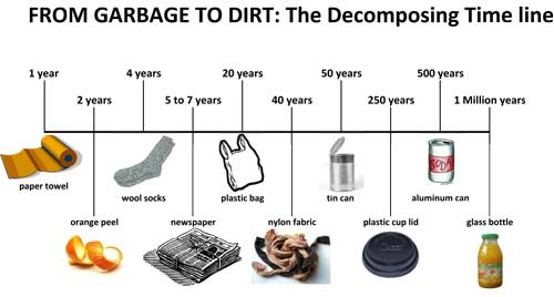 From Garbage to Dirt Timeline
