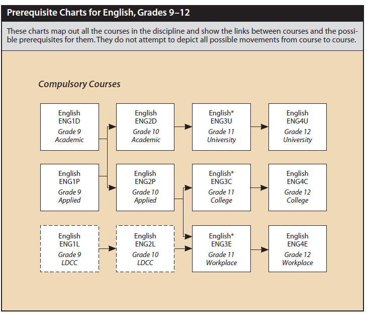 English pathways chart