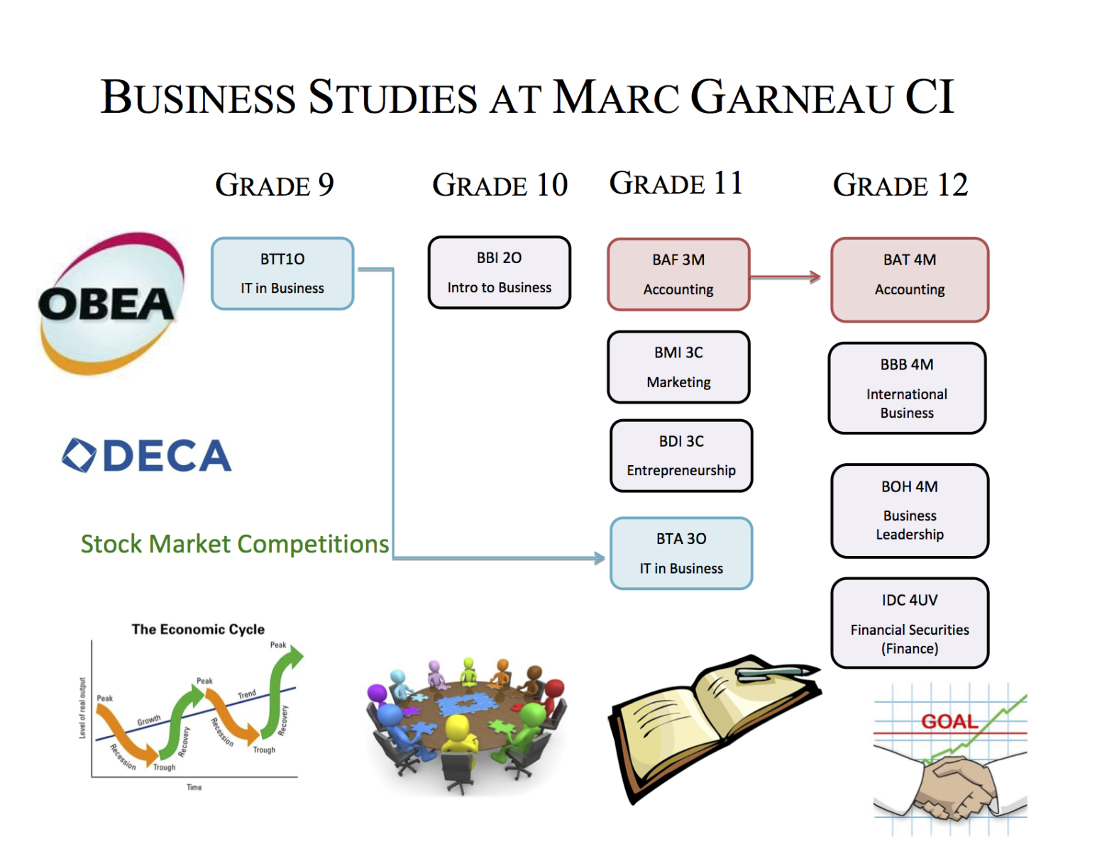 Image of Business Course Selection Flowchart provided at Marc Garneau