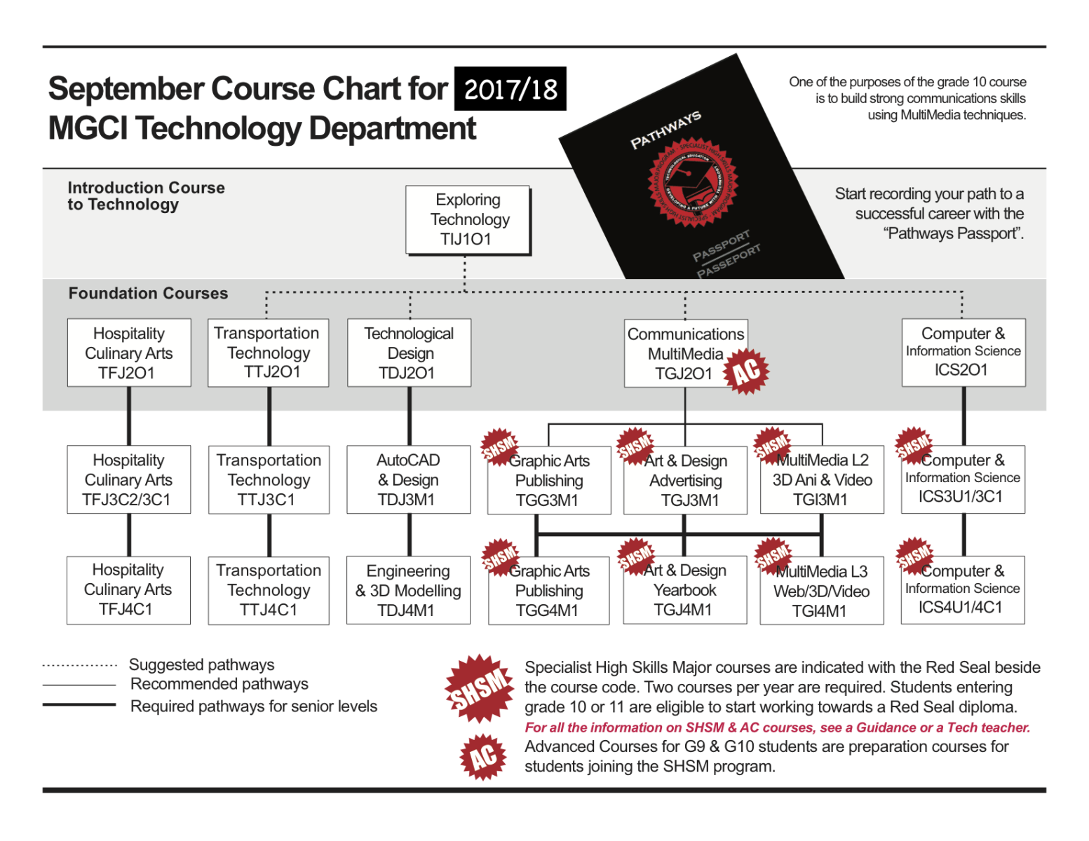 Graphic Image of Technology Course Selection Options at Marc Garneau
