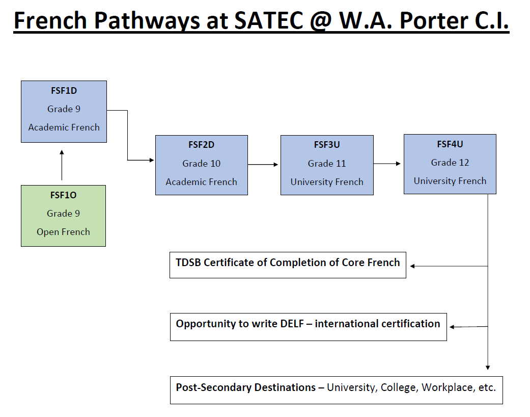 French Pathways at SATEC