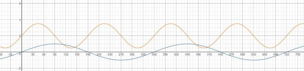 sine wave for question